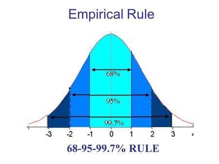 Empirical Rule 68% 95% 99.7% 68-95-99.7% RULE Empirical Rule—restated 68% of the data values fall within 1 standard deviation of the mean in either direction.