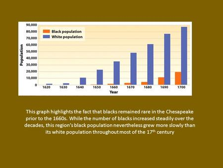 This graph highlights the fact that blacks remained rare in the Chesapeake prior to the 1660s. While the number of blacks increased steadily over the decades,