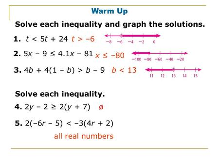 Warm Up Solve each inequality and graph the solutions. 1. t < 5t + 24t > –6 2. 5x – 9 ≤ 4.1x – 81 x ≤ –80 b < 133. 4b + 4(1 – b) > b – 9 Solve each inequality.