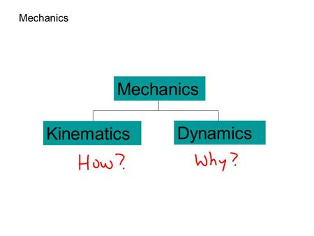 Mechanics Kinematics Dynamics. Force Fundamental Forces.