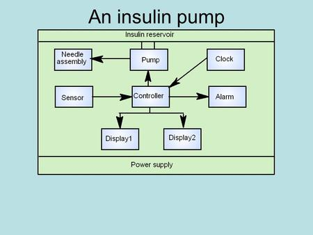 An insulin pump. Needle Assembly: Connected to pump. Component used to deliver insulin into the diabetic body.