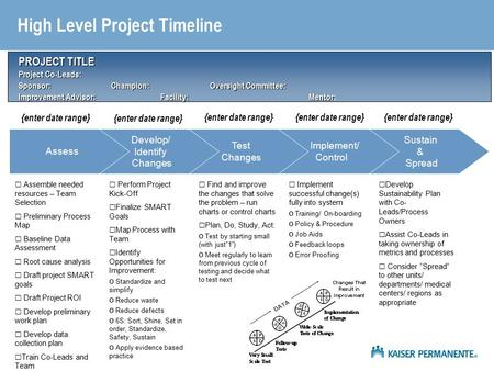 Sustain & Spread Implement/ Control Test Changes Develop/ Identify Changes Assess High Level Project Timeline PROJECT TITLE Project Co-Leads: Sponsor: