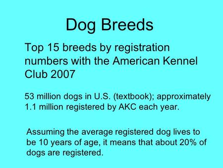 Dog Breeds Top 15 breeds by registration numbers with the American Kennel Club 2007 53 million dogs in U.S. (textbook); approximately 1.1 million registered.