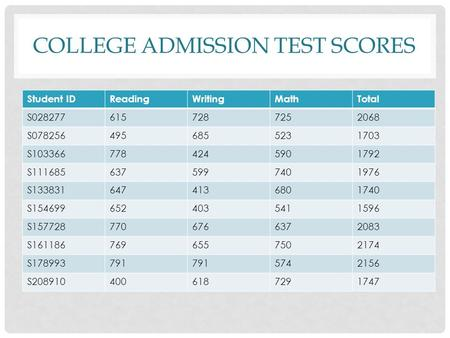 COLLEGE ADMISSION TEST SCORES Student IDReadingWritingMathTotal S0282776157287252068 S0782564956855231703 S1033667784245901792 S1116856375997401976 S1338316474136801740.