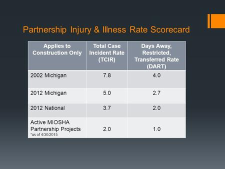Partnership Injury & Illness Rate Scorecard Applies to Construction Only Total Case Incident Rate (TCIR) Days Away, Restricted, Transferred Rate (DART)