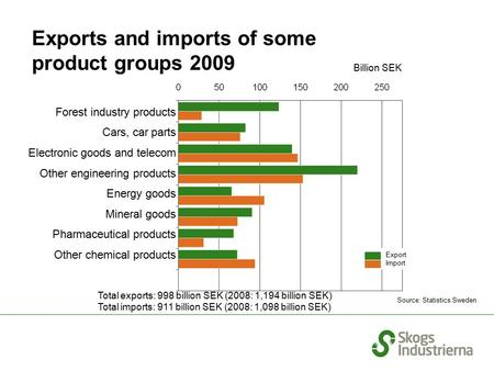 Exports and imports of some product groups 2009 Source: Statistics Sweden Total exports: 998 billion SEK (2008: 1,194 billion SEK) Total imports: 911 billion.