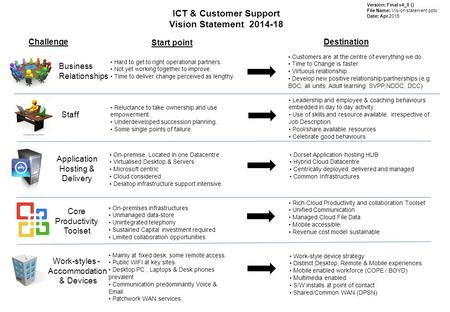 ICT & Customer Support Vision Statement 2014-18 Challenge Start point Destination Business Relationships Staff Work-styles - Accommodation & Devices Core.
