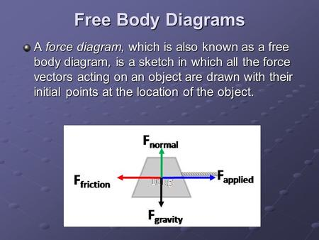 Free Body Diagrams A force diagram, which is also known as a free body diagram, is a sketch in which all the force vectors acting on an object are drawn.