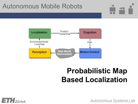 Autonomous Mobile Robots Autonomous Systems Lab Zürich Probabilistic Map Based Localization Position Global Map PerceptionMotion Control Cognition Real.