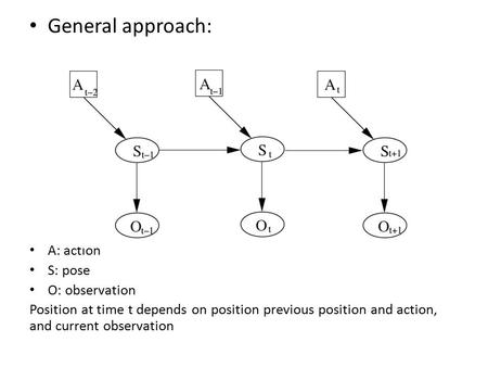 General approach: A: action S: pose O: observation Position at time t depends on position previous position and action, and current observation.