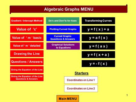 1 Algebraic Graphs MENU Gradient / Intercept Method Value of 'c' Value of ' m ' basic Giving the Equation of the Line Questions & Answers Giving the Equation.