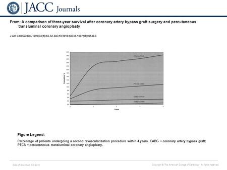 Date of download: 6/3/2016 Copyright © The American College of Cardiology. All rights reserved. From: A comparison of three-year survival after coronary.