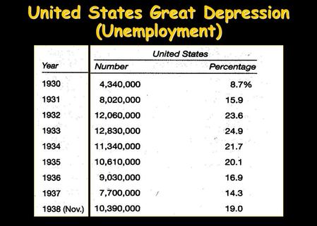 United States Great Depression (Unemployment) 100 days reliefrecovery reformRoosevelt's 100 days was very successful….FDR and Congress went to work.