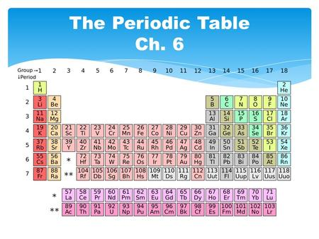 The Periodic Table Ch. 6. Why is the Periodic Table so important to chemists?