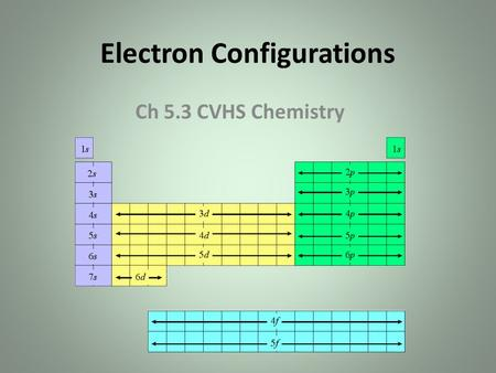 Electron Configurations Ch 5.3 CVHS Chemistry. Energy Levels & Sublevels & Spectra Notice Hg & Ne have more spectral lines than H – Lines represent energy.