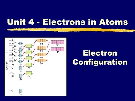 Electron Configuration Unit 4 - Electrons in Atoms.