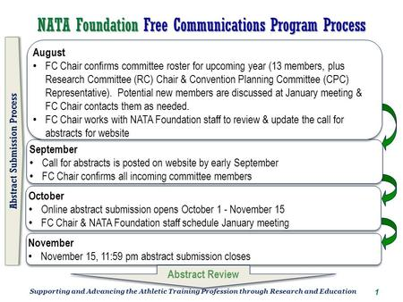 NATA Foundation Free Communications Program Process September Call for abstracts is posted on website by early September FC Chair confirms all incoming.