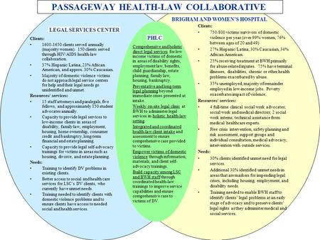 PASSAGEWAY HEALTH-LAW COLLABORATIVE Clients: 1600-1650 clients served annually (majority women). 150 clients served through HIV/AIDS health-law collaboration.