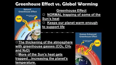 Greenhouse Effect vs. Global Warming Greenhouse Effect ☼ NORMAL trapping of some of the Sun's heat ☼ Keeps our planet warm enough to support life Global.