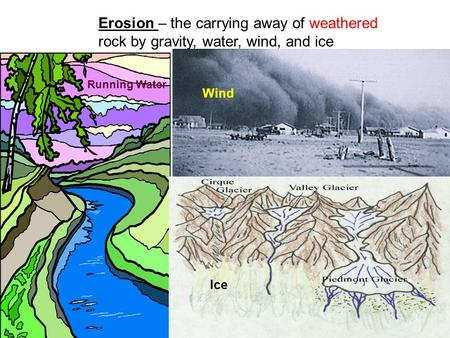 Erosion – the carrying away of weathered rock by gravity, water, wind, and ice Running Water Wind Ice.