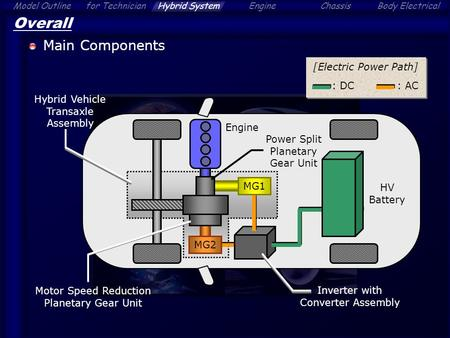 Overall Main Components [Electric Power Path] : AC : DC
