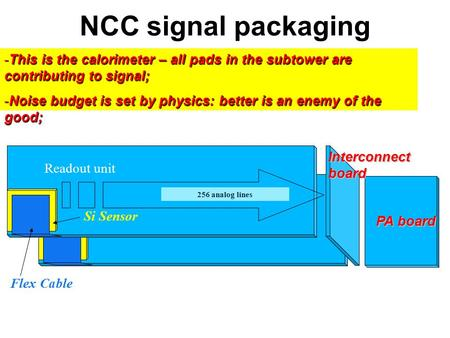 Flex Cable Readout unit Si Sensor 256 analog lines Interconnect board NCC signal packaging concept PA board -This is the calorimeter – all pads in the.