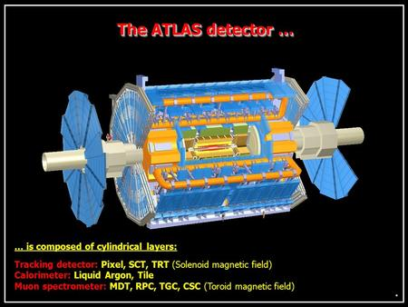 The ATLAS detector … … is composed of cylindrical layers: Tracking detector: Pixel, SCT, TRT (Solenoid magnetic field) Calorimeter: Liquid Argon, Tile.