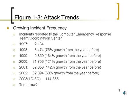 1 Figure 1-3: Attack Trends Growing Incident Frequency  Incidents reported to the Computer Emergency Response Team/Coordination Center  1997: 2,134.