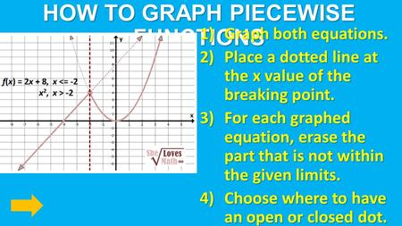 HOW TO GRAPH PIECEWISE FUNCTIONS 1)Graph both equations. 2)Place a dotted line at the x value of the breaking point. 3)For each graphed equation, erase.