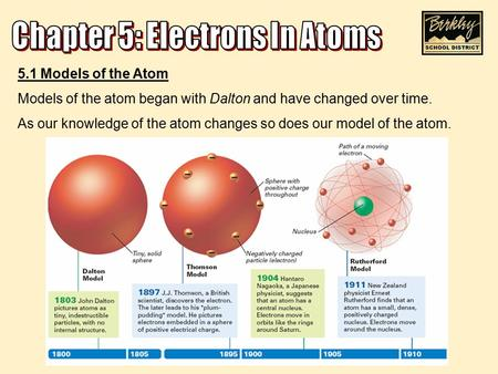 5.1 Models of the Atom Models of the atom began with Dalton and have changed over time. As our knowledge of the atom changes so does our model of the atom.