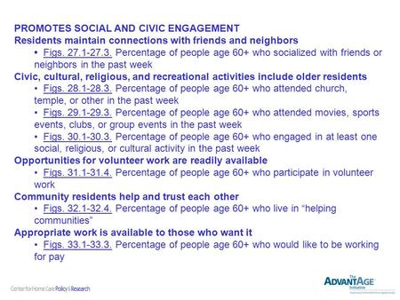 PROMOTES SOCIAL AND CIVIC ENGAGEMENT Residents maintain connections with friends and neighbors Figs. 27.1-27.3. Percentage of people age 60+ who socialized.