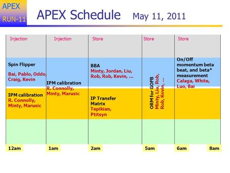APEX RUN-11 APEX Schedule May 11, 2011 Injection 12am8am BBA Minty, Jordan, Liu, Rob, Rob, Kevin, … Spin Flipper Bai, Pablo, Oddo, Craig, Kevin IPM calibration.