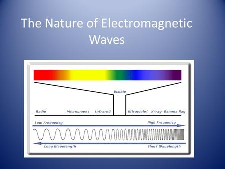 The Nature of Electromagnetic Waves. Objectives Compare the types of electromagnetic radiation in terms of wavelength, frequency, energy and application.
