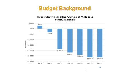 Independent Fiscal Office Analysis of PA Budget Structural Deficit IFO 1.
