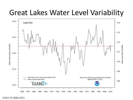 Great Lakes Water Level Variability OHSU-TS-068B-2013.