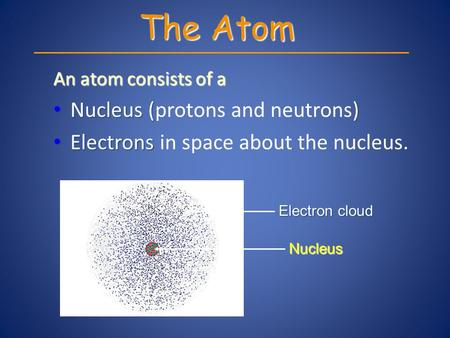 An atom consists of a Nucleus () Nucleus (protons and neutrons) Electrons. Electrons in space about the nucleus. The Atom Nucleus Electron cloud.