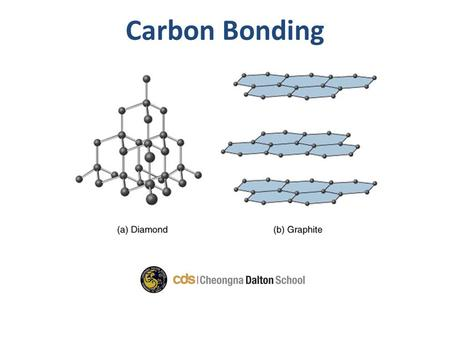 Carbon Bonding. Goal of the class Discuss the different structural elements of carbon bonding Question of the day: What are the allotropes of carbon?