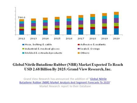 Global Nitrile Butadiene Rubber (NBR) Market Expected To Reach USD 2.68 Billion By 2025: Grand View Research, Inc. Grand View Research has announced the.