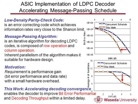 Waseda University Low-Density Parity-Check Code: is an error correcting code which achieves information rates very close to the Shanon limit. Message-Passing.