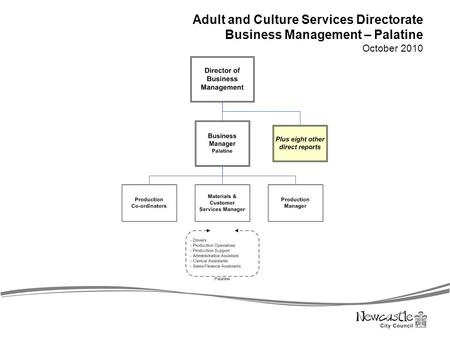 Adult and Culture Services Directorate Business Management – Palatine October 2010.