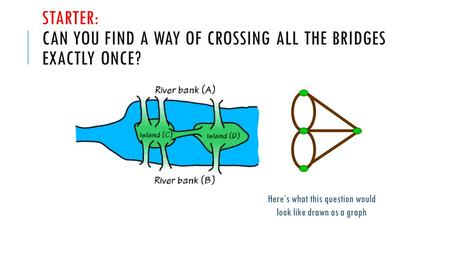STARTER: CAN YOU FIND A WAY OF CROSSING ALL THE BRIDGES EXACTLY ONCE? Here's what this question would look like drawn as a graph.
