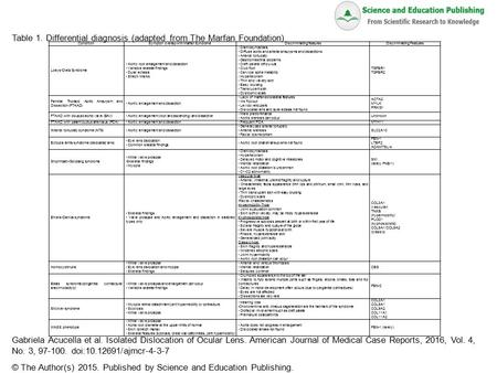 Table 1. Differential diagnosis (adapted from The Marfan Foundation) Gabriela Acucella et al. Isolated Dislocation of Ocular Lens. American Journal of.