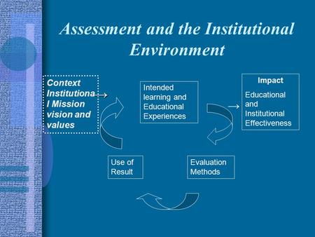 Assessment and the Institutional Environment Context Institutiona l Mission vision and values Intended learning and Educational Experiences Impact Educational.
