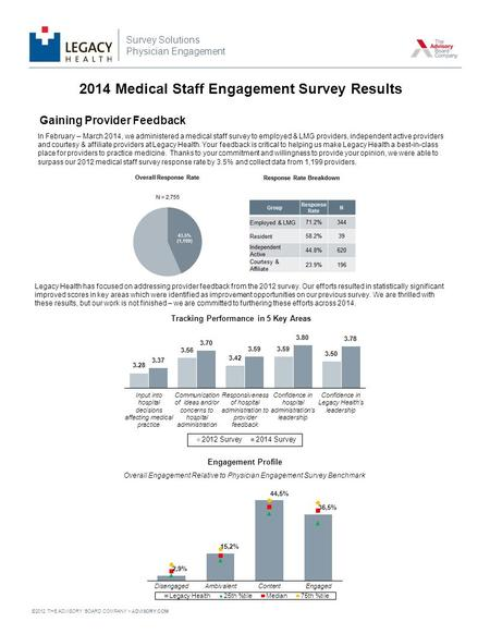 ©2012 THE ADVISORY BOARD COMPANY ADVISORY.COM Gaining Provider Feedback In February – March 2014, we administered a medical staff survey to employed &