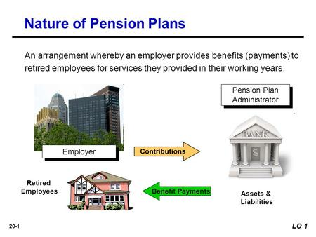 20-1 An arrangement whereby an employer provides benefits (payments) to retired employees for services they provided in their working years. Pension Plan.