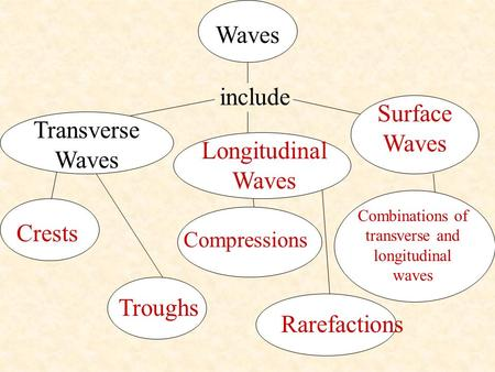 Waves include Transverse Waves Crests Troughs Longitudinal Waves Compressions Rarefactions Surface Waves Combinations of transverse and longitudinal waves.