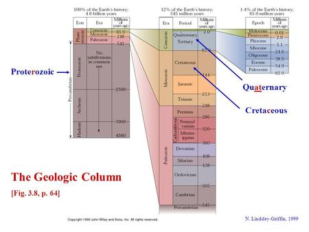 N. Lindsley-Griffin, 1999 Proterozoic Quaternary Cretaceous The Geologic Column [Fig. 3.8, p. 64]