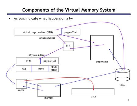 1 Components of the Virtual Memory System  Arrows indicate what happens on a lw virtual address data physical address TLB page table memory cache disk.