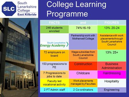 College Learning Programme FACTSandFIGURES 246 students enrolled 74%16-1913% 20-24 Partnership work with Motherwell College Assistance with work placements.