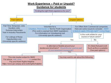 Work Experience – Paid or Unpaid? Guidance for students Finding the right Work experience for you? Paid OptionsUnpaid Options Part Time Temporary Jobs.